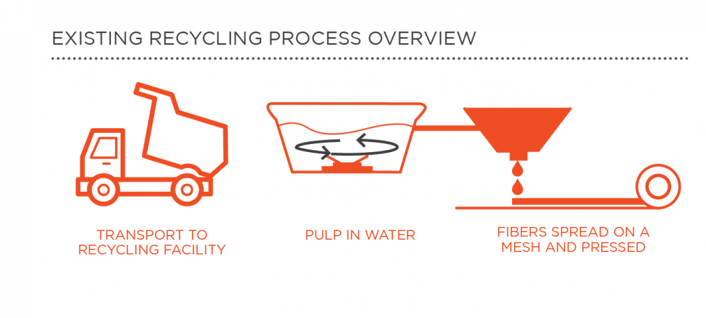Overview of the recycling process