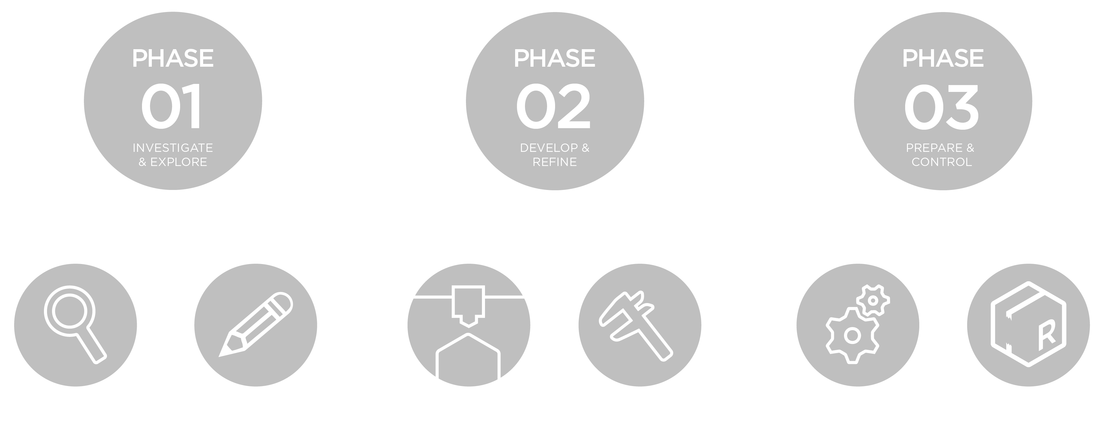 Realise's design process broken down into three phases.