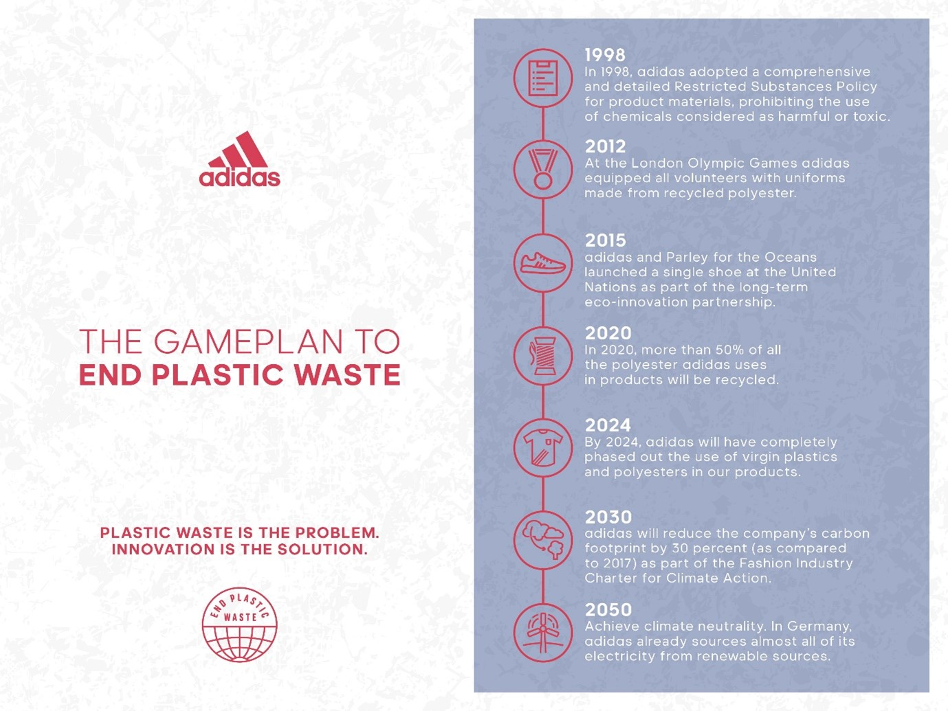 Addidas time line of sustainable development